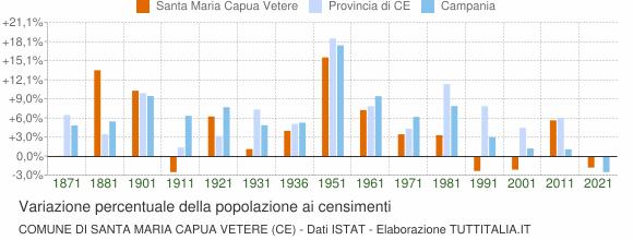 Grafico variazione percentuale della popolazione Comune di Santa Maria Capua Vetere (CE)
