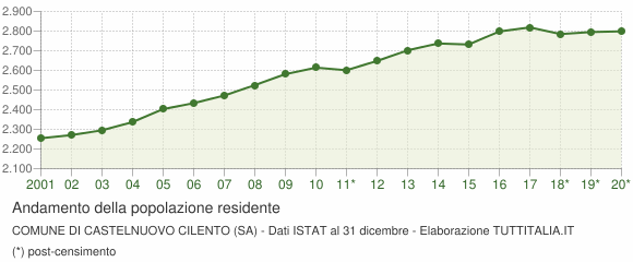 Andamento popolazione Comune di Castelnuovo Cilento (SA)