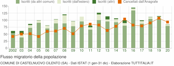 Flussi migratori della popolazione Comune di Castelnuovo Cilento (SA)