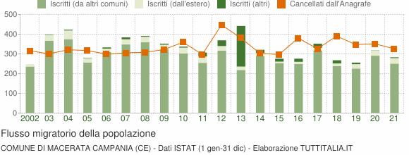 Flussi migratori della popolazione Comune di Macerata Campania (CE)