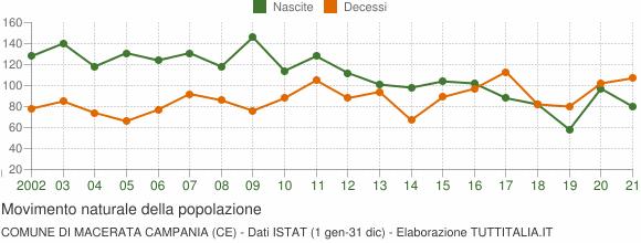 Grafico movimento naturale della popolazione Comune di Macerata Campania (CE)