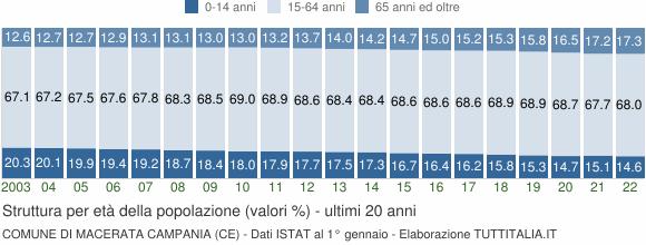 Grafico struttura della popolazione Comune di Macerata Campania (CE)