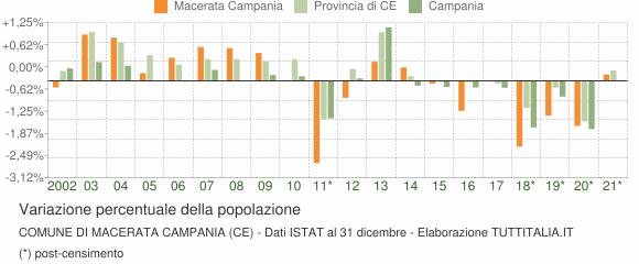 Variazione percentuale della popolazione Comune di Macerata Campania (CE)
