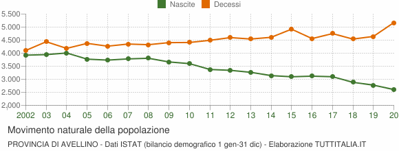 Grafico movimento naturale della popolazione Provincia di Avellino