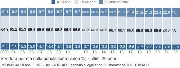 Grafico struttura della popolazione Provincia di Avellino