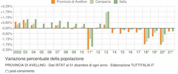 Variazione percentuale della popolazione Provincia di Avellino