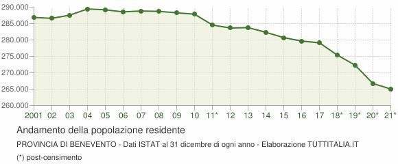 Andamento popolazione Provincia di Benevento