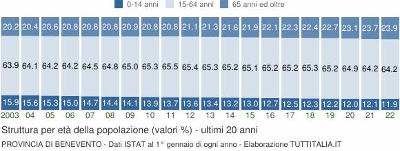 Grafico struttura della popolazione Provincia di Benevento