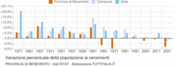 Grafico variazione percentuale della popolazione Provincia di Benevento
