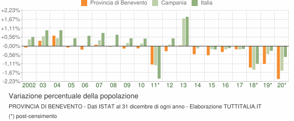 Variazione percentuale della popolazione Provincia di Benevento
