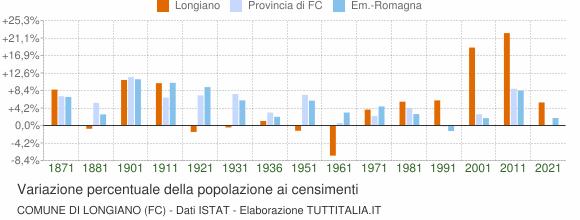 Grafico variazione percentuale della popolazione Comune di Longiano (FC)