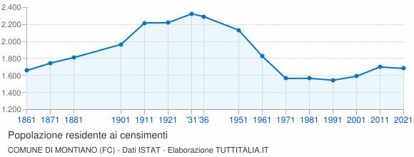 Grafico andamento storico popolazione Comune di Montiano (FC)