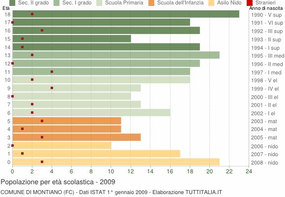 Grafico Popolazione in età scolastica - Montiano 2009