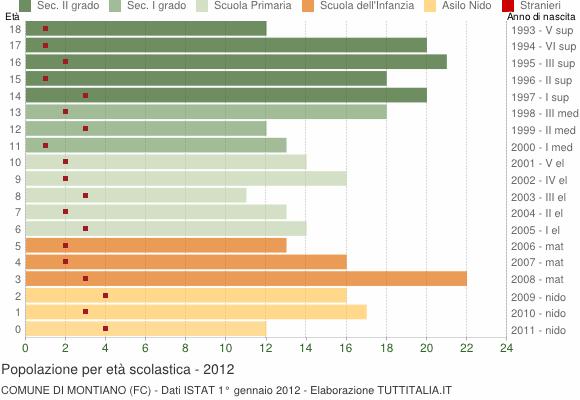 Grafico Popolazione in età scolastica - Montiano 2012