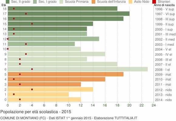 Grafico Popolazione in età scolastica - Montiano 2015