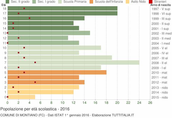 Grafico Popolazione in età scolastica - Montiano 2016