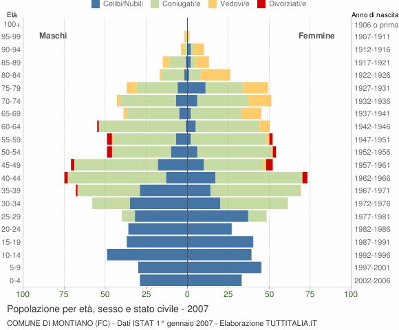 Grafico Popolazione per età, sesso e stato civile Comune di Montiano (FC)