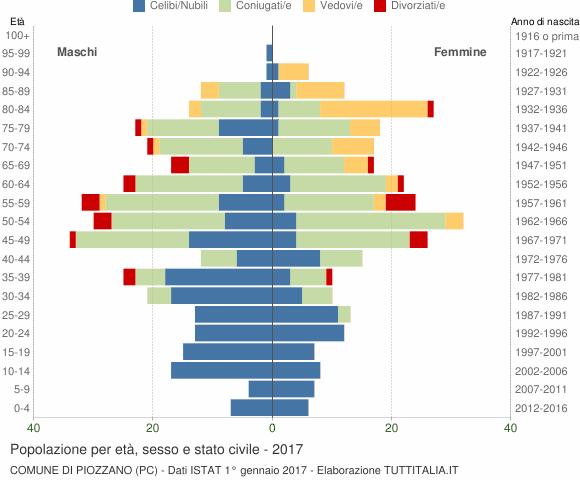 Grafico Popolazione per età, sesso e stato civile Comune di Piozzano (PC)