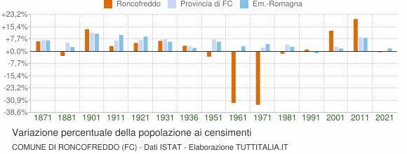 Grafico variazione percentuale della popolazione Comune di Roncofreddo (FC)