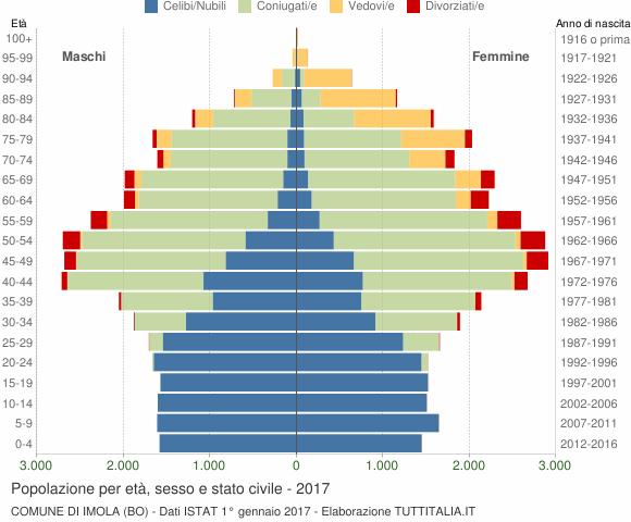 Grafico Popolazione per età, sesso e stato civile Comune di Imola (BO)