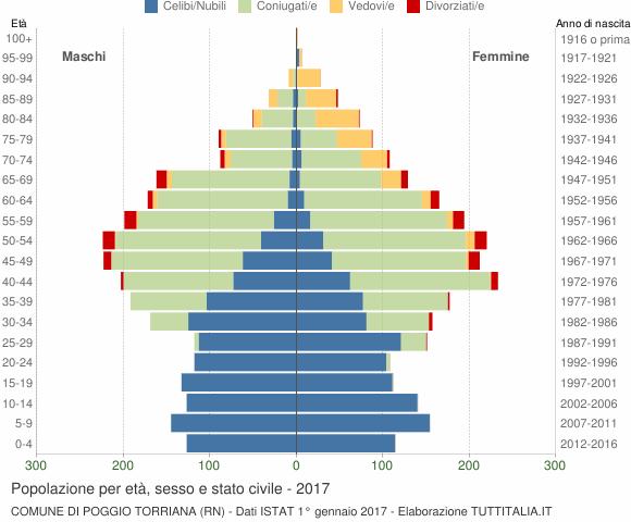 Grafico Popolazione per età, sesso e stato civile Comune di Poggio Torriana (RN)