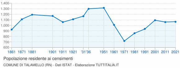 Grafico andamento storico popolazione Comune di Talamello (RN)