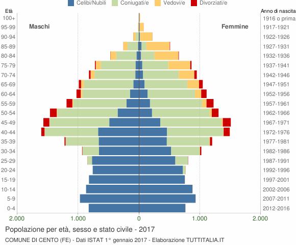 Grafico Popolazione per età, sesso e stato civile Comune di Cento (FE)