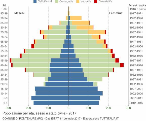 Grafico Popolazione per età, sesso e stato civile Comune di Pontenure (PC)