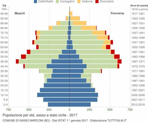 Grafico Popolazione per età, sesso e stato civile Comune di Sasso Marconi (BO)