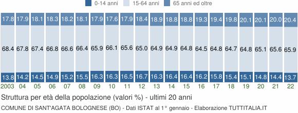 Grafico struttura della popolazione Comune di Sant'Agata Bolognese (BO)