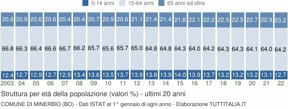 Grafico struttura della popolazione Comune di Minerbio (BO)