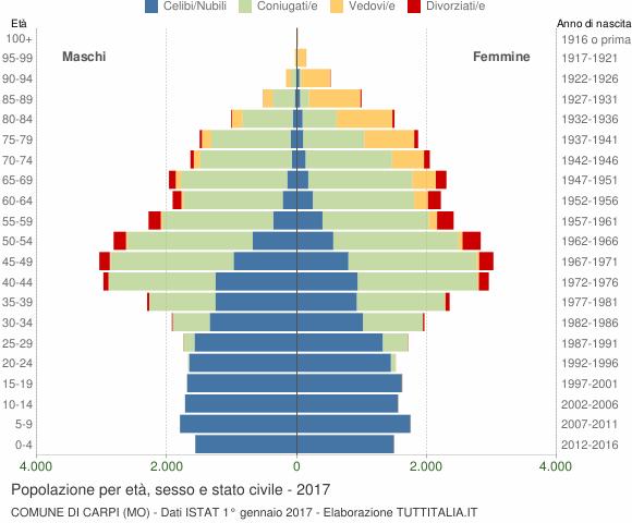 Grafico Popolazione per età, sesso e stato civile Comune di Carpi (MO)
