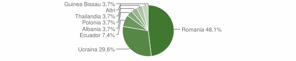 Grafico cittadinanza stranieri - Corte Brugnatella 2017