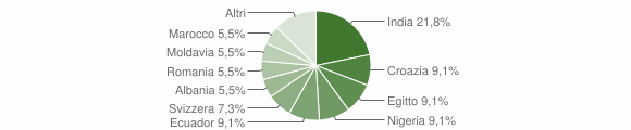 Grafico cittadinanza stranieri - San Pietro in Cerro 2017