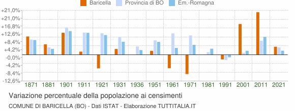 Grafico variazione percentuale della popolazione Comune di Baricella (BO)