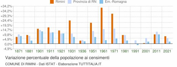 Grafico variazione percentuale della popolazione Comune di Rimini