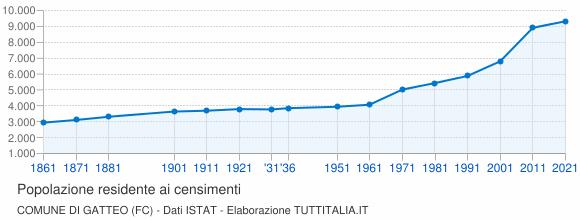 Grafico andamento storico popolazione Comune di Gatteo (FC)