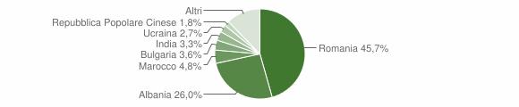 Grafico cittadinanza stranieri - Ziano Piacentino 2017