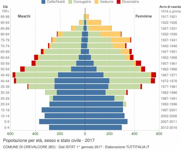 Grafico Popolazione per età, sesso e stato civile Comune di Crevalcore (BO)