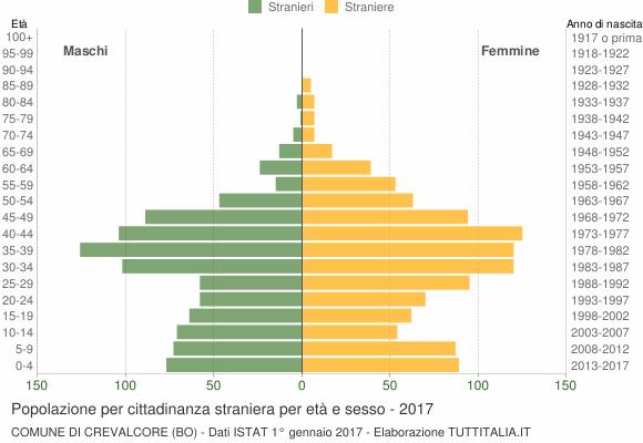 Grafico cittadini stranieri - Crevalcore 2017