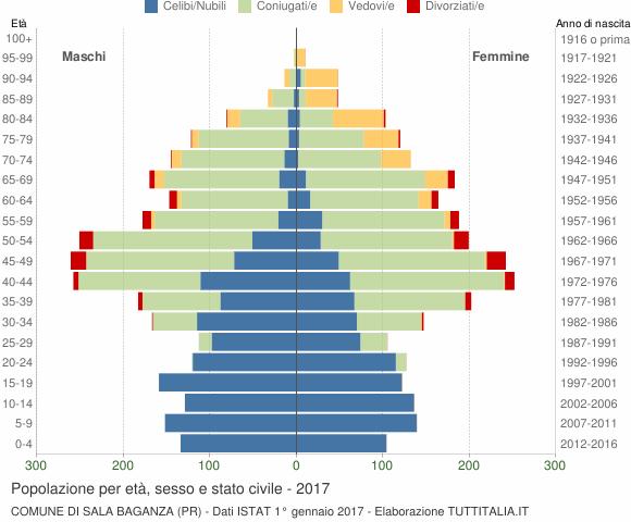Grafico Popolazione per età, sesso e stato civile Comune di Sala Baganza (PR)