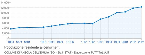 Grafico andamento storico popolazione Comune di Anzola dell'Emilia (BO)