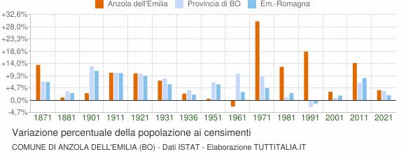 Grafico variazione percentuale della popolazione Comune di Anzola dell'Emilia (BO)