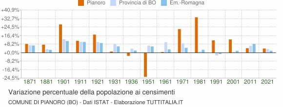 Grafico variazione percentuale della popolazione Comune di Pianoro (BO)