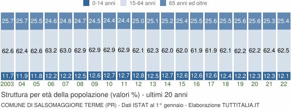 Grafico struttura della popolazione Comune di Salsomaggiore Terme (PR)