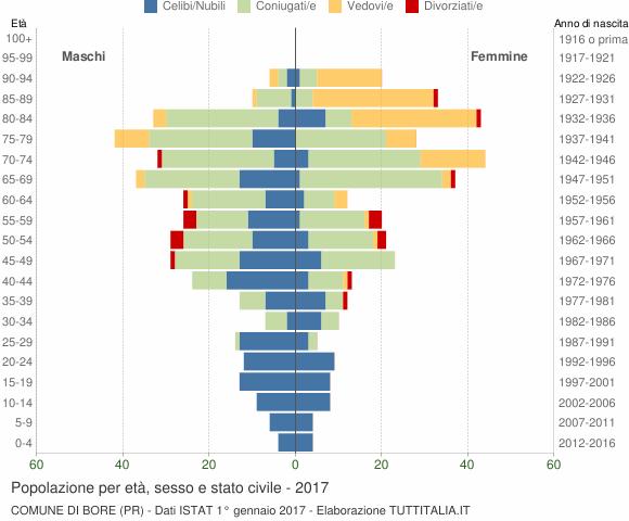 Grafico Popolazione per età, sesso e stato civile Comune di Bore (PR)