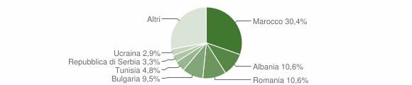 Grafico cittadinanza stranieri - Sogliano al Rubicone 2017