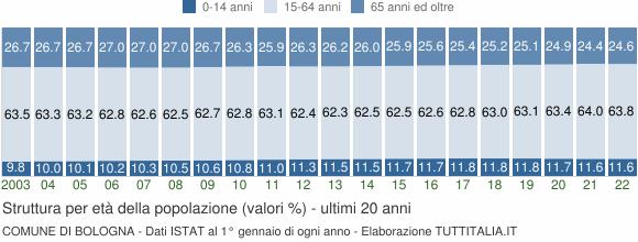 Grafico struttura della popolazione Comune di Bologna