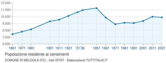 Grafico andamento storico popolazione Comune di Meldola (FC)