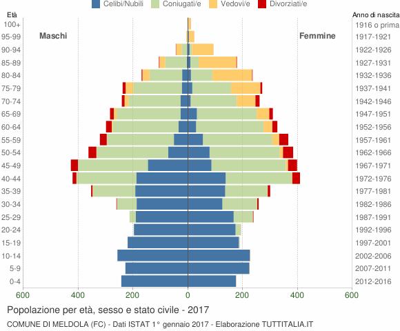 Grafico Popolazione per età, sesso e stato civile Comune di Meldola (FC)